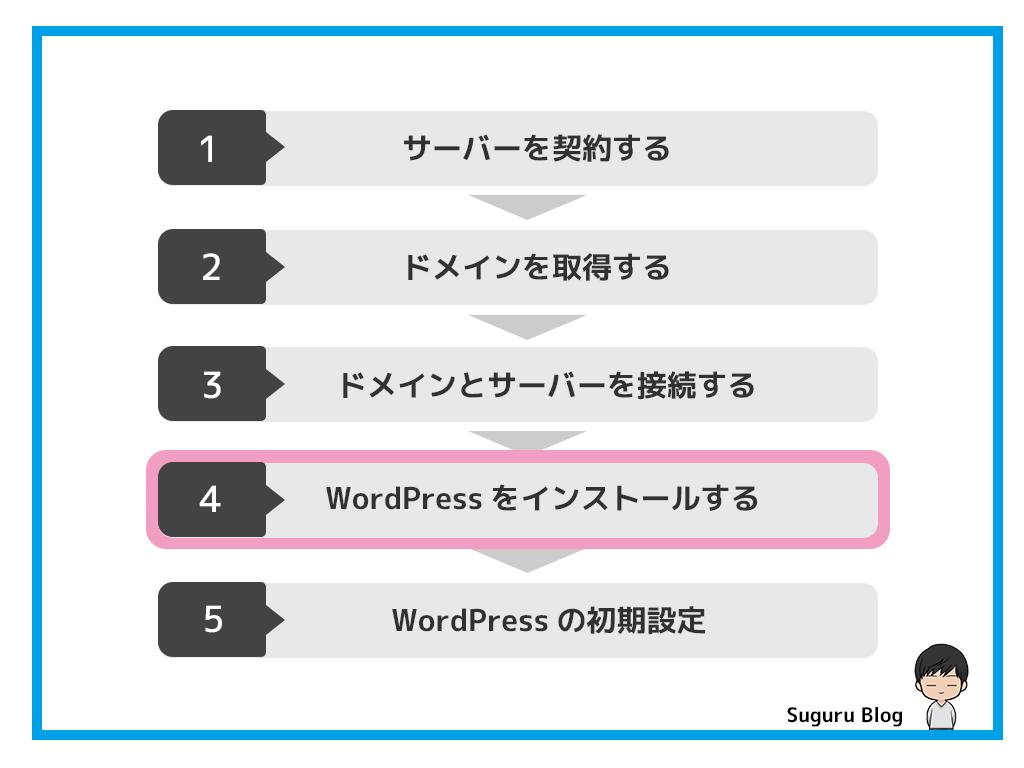開設手順4:WordPressをインストールする